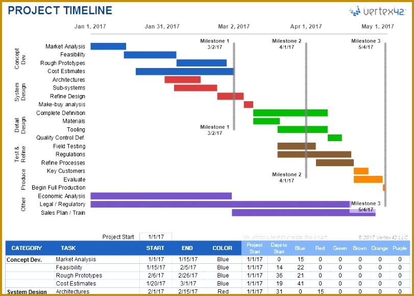 Project Timeline Template for Excel 811579
