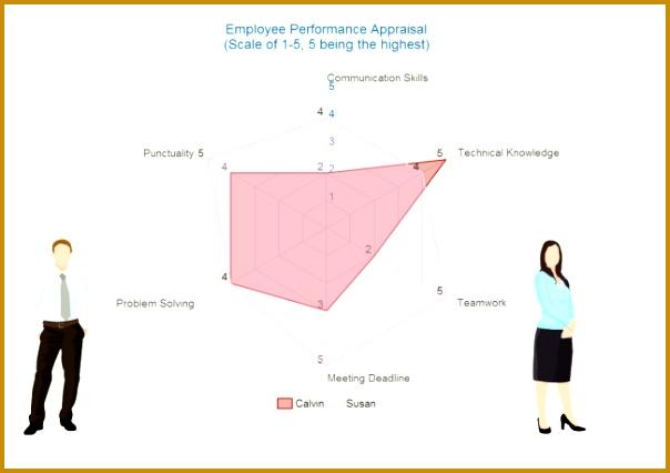 Performance Appraisal Spider Chart 426604