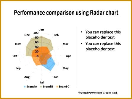 Performance parison Using Radar Chart 446334