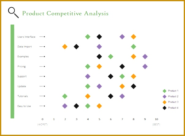 plot chart template 5 Charts and Templates Used for petitor Analysis 443604