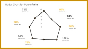 Radar Chart Template for PowerPoint– Radar charts display information in 2D graphics The chart can have three or more quantitative variables 297167