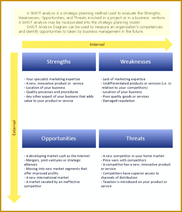 personal swot analysis template 595692