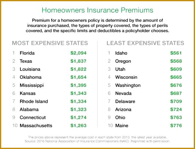 annual home insurance estimate 651496