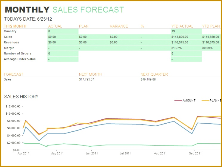 Sales Forecast Report Template 744558