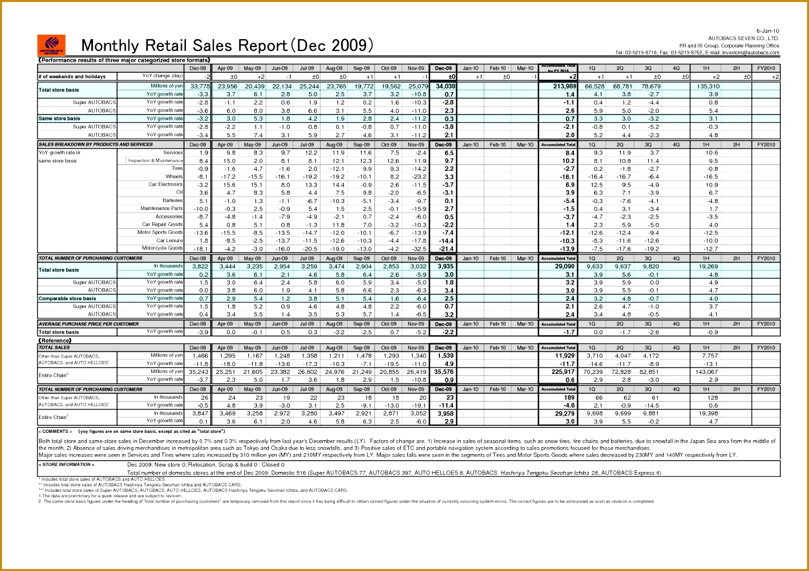 business others monthly sales activity and sales retail report template sample 11531631
