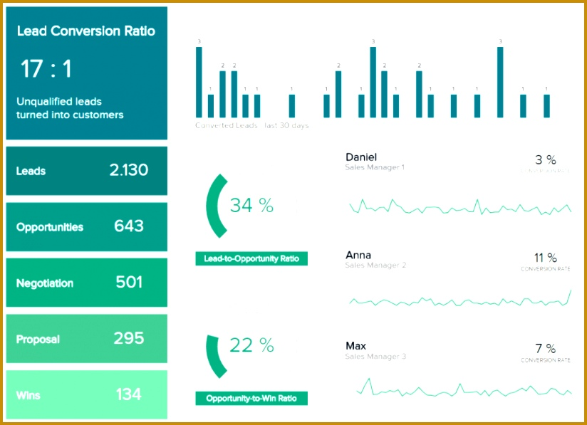 sales conversion dashboard datapine 597824