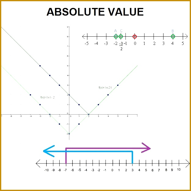 Absolute value represents the distance of a number on the number line from the origin better known as zero The absolute value of a number is never 625625