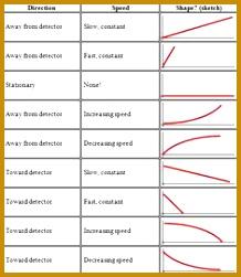 Image result for distance time graph printable worksheets 251218