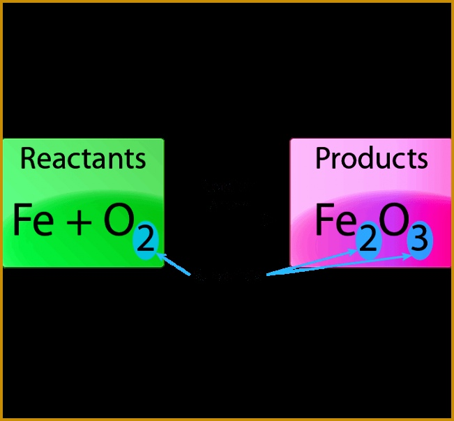 This is the unbalanced chemical equation for the reaction between iron and oxygen to produce iron 604651