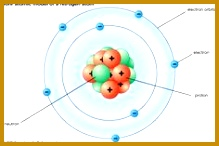 Bohr atomic model Bohr atomic model description of the structure of atoms proposed in 1913 by Niels Bohr that was the first to incorporate quantum theory 146219