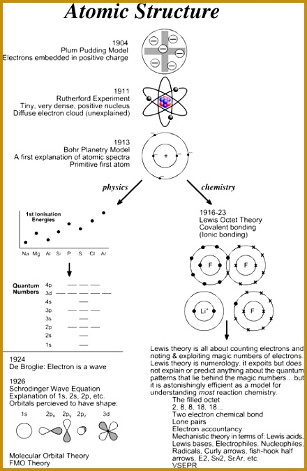 Bohr s Model of the Hydrogen Atom About The MCAT Chemistry Pinterest 675440