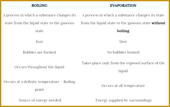 Evaporation 353558