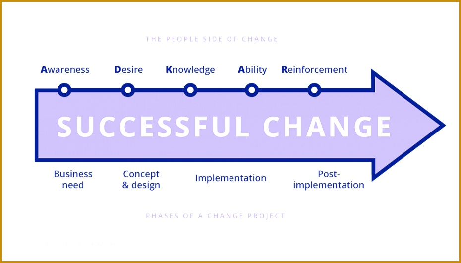 ADKAR phases of change 530930