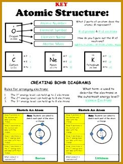 Atomic Structure Worksheet 325244