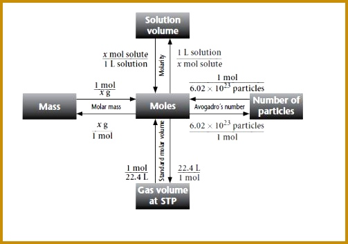 See more Organic Chemistry lessons by Gold Standard… 353503