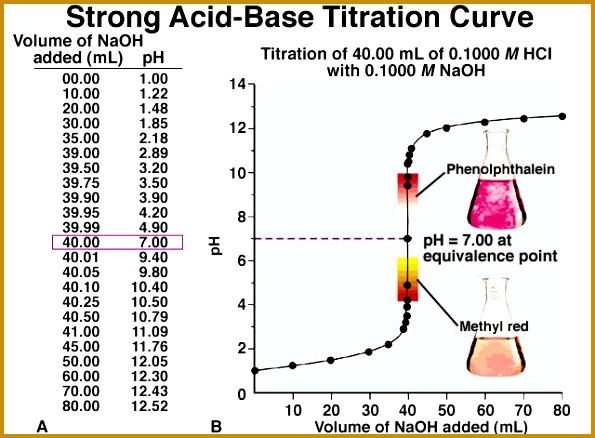 neutralization reaction worksheet abitlikethis 28 images word equations worksheet chemistry abitlikethis acid and bases worksheet abitlikethis 438595