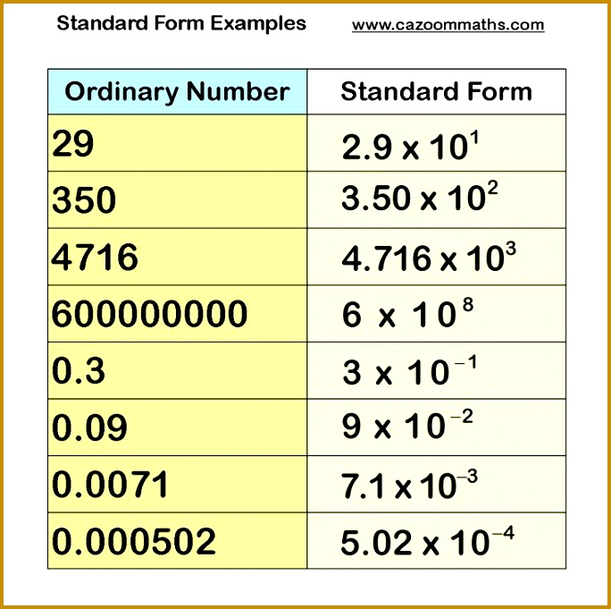 Standard Form Examples 681684