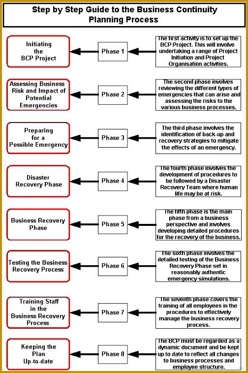 Business continuity plan template gallery Business Continuity Plan Template Enticing Picture with medium image 758504