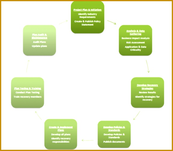 Business Continuity Plan Template 576502