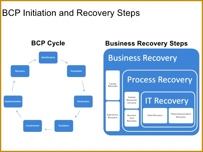 Disaster Recovery Test Plan Template 507677