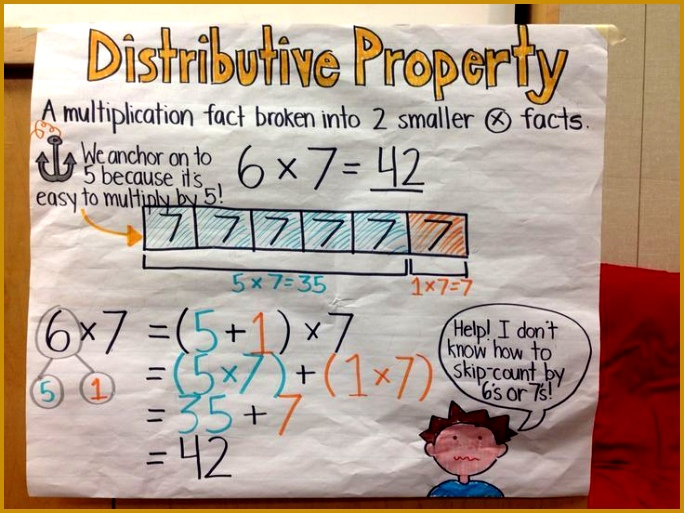 Distributive property anchor chart for third grade math mon core Eureka math 684513