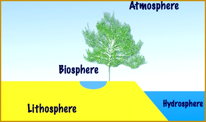 free lesson plan and resources about earth s four spheres lithosphere atmosphere hydrosphere biosphere 418704