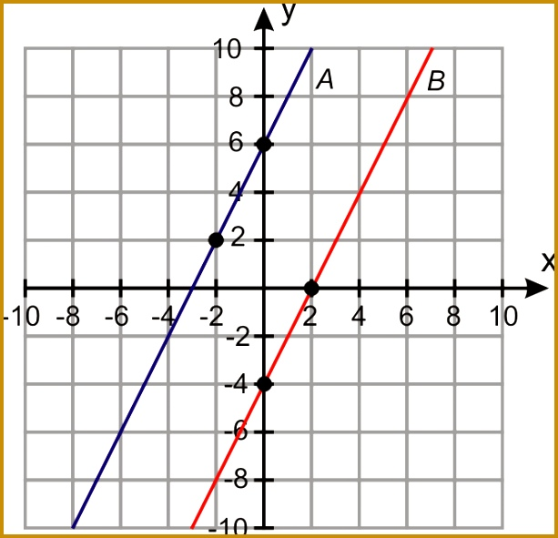 In this section you will learn how parallel lines and perpendicular lines are to each other on the coordinate plane Let s start by looking at a 591613