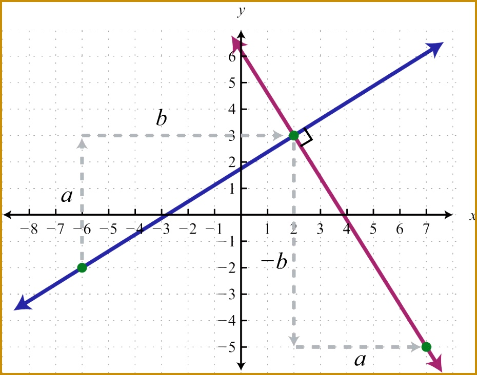 Definition of Parallel and Perpendicular 732930