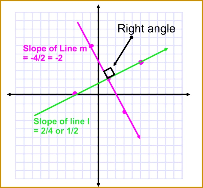 slope perpendicular lines 625676