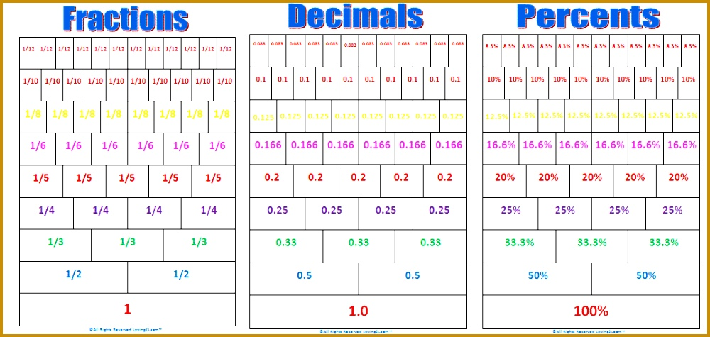 Fractions Into Decimals Chart Worksheets For All Download And 4751000