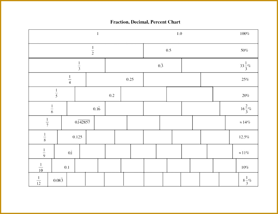 Math Worksheets Fraction Decimal Number Lineent Chart Converting Decimals To Fractions Tenths And Hundredths 8th Grade 735952