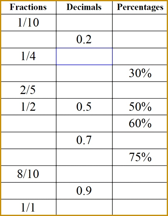 fractions decimals and percentages green group lessons tes teach p an image part of Gcse · fraction to decimal conversion worksheet 711553