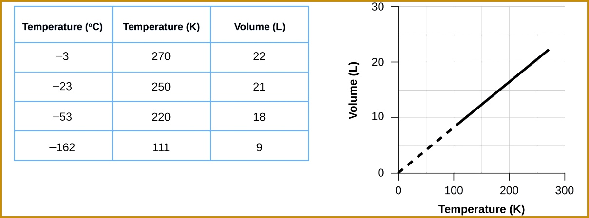 This figure includes a table and a graph The table has 3 columns and 6 4481209