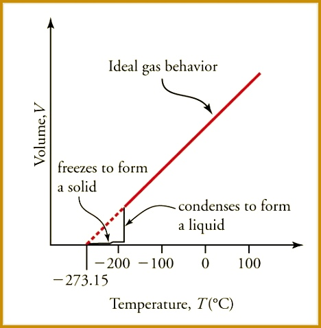 A sketch of volume versus temperature for a real gas at constant pressure The linear straight line part of the graph represents ideal gas behavior—volume 478468