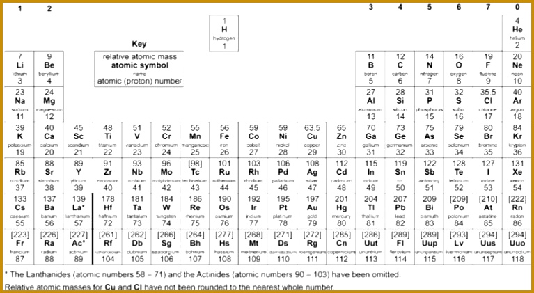 is typical periodic table used in GCSE science chemistry specifications in doing reacting mass and conservation of mass chemical calculations 421767
