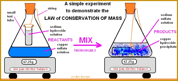 Law of Conservation Mass reacting masses equations demonstration experiment gcse chemistry Calculations gcse chemistry igcse KS4 science A level GCE AS A2 O 310674