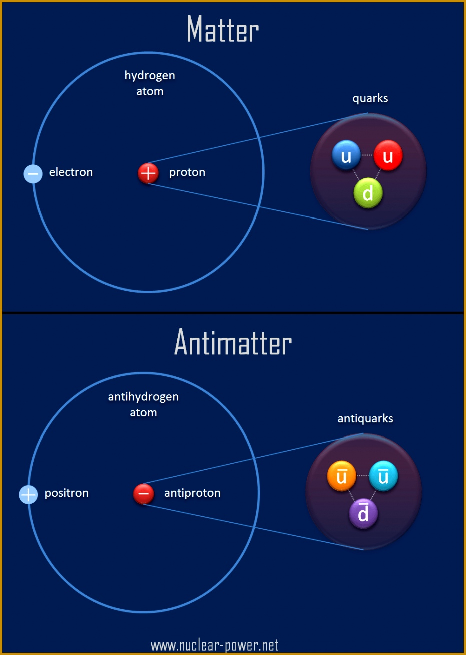 Matter and Antimatter parison 1307931