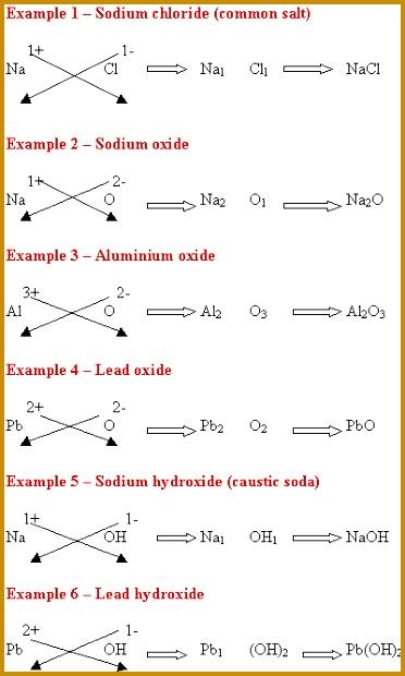 Cross over Method Diagram 620372