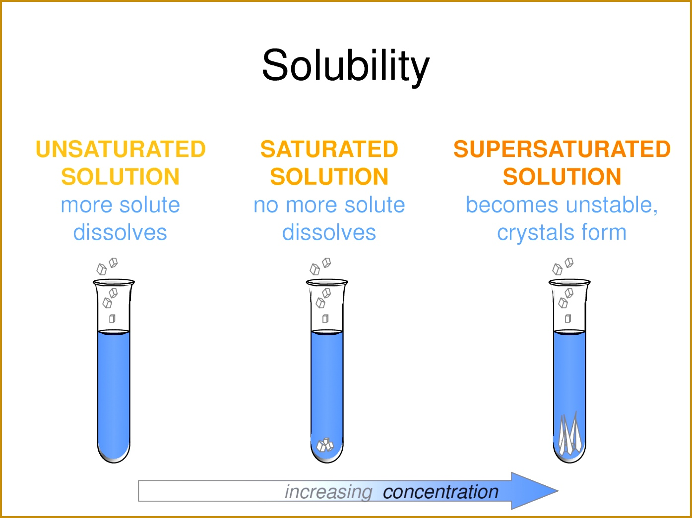 saturated unsaturated and supersaturated solutions Google Search 13951046