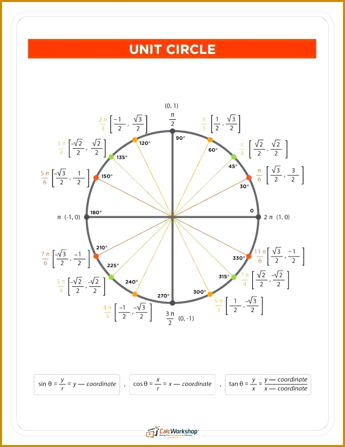 The Unit Circle with Everything Charts Worksheets 35 Examples 684885