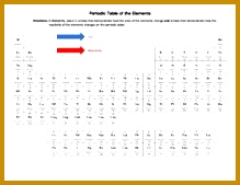 Periodic Table of the Elements Size & Reactivity Worksheet November 8 219169