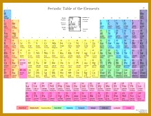 Printable Periodic Tables for 2015 169219