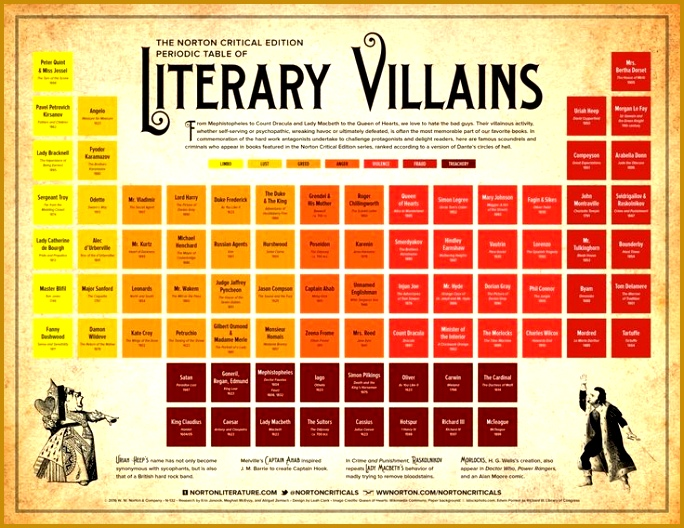 Periodic table of literary villains infographic 528684