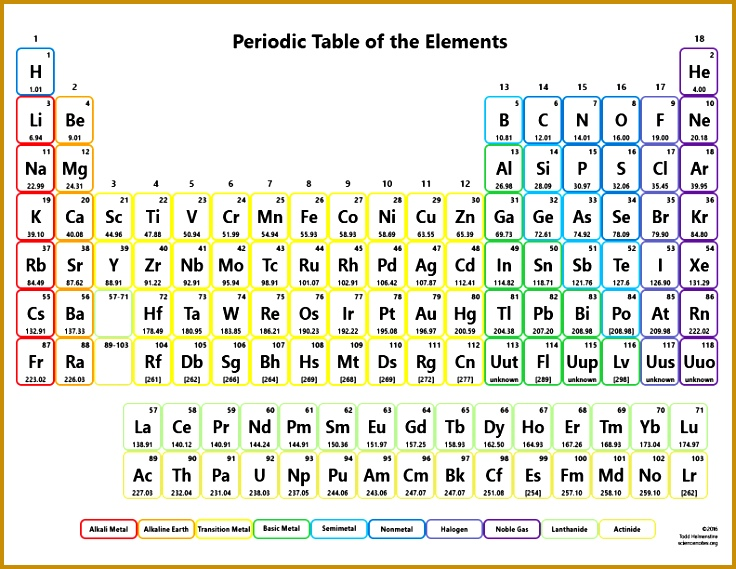 Color Periodic Table With No Names 569736