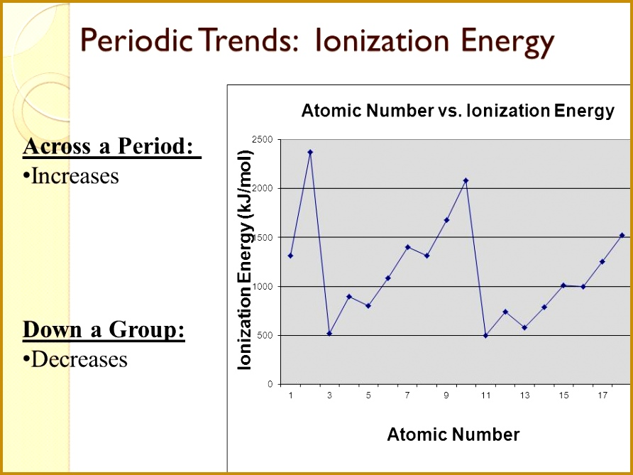 11 Periodic Trends Ionization Energy Periodic Trends Ionization Energy Across a Period Increases Down a Group Decreases 669892
