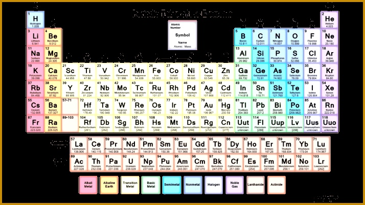 This is a able soft colored periodic table 401714
