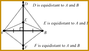 If a point is on the bisector of an angle then it is equidistant from the two sides of the angle and conversely if a point is on the interior of an 174300