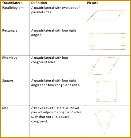 Each quadrilateral has other properties that can be proved For example while a parallelogram is defined as a quadrilateral with 465442