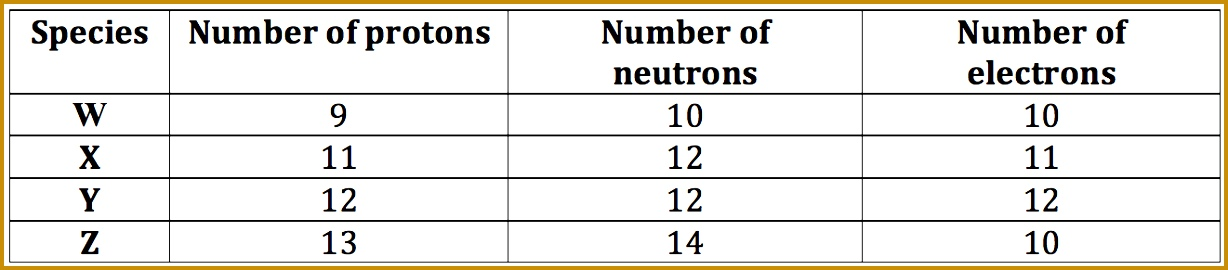 5 Protons Neutrons And Electrons Practice Worksheet