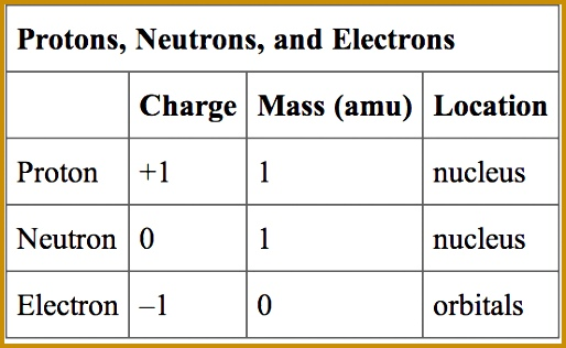 image Protons neutrons 316514